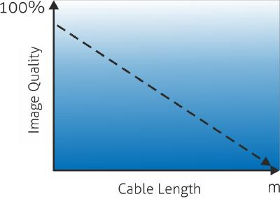 Avoid the Cliff Effect - With a Good Active HDMI 2.0 Cable