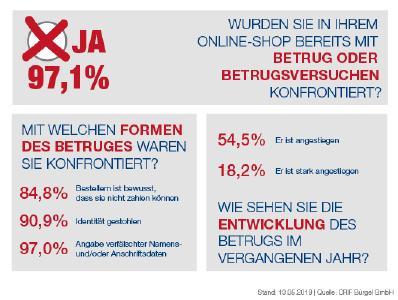 CRIFBÜRGEL Umfrage: E-Commerce Unternehmen werden immer häufiger Opfer von Betrügern