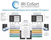Die CoSort-Übersetzer bilden auch die JCL-Befehle für andere ältere Sortier-/Merge-Softwarefunktionen auf SortCL ab, einschließlich: Datensatzauswahl, Feldformatierung, Aggregation, Deduplizierung und Datentypkonvertierung. IRI kann Ihnen auch helfen, viele ICETOOL-, IEBGENER- und File-AID-Aufträge in SortCL-Äquivalente zu verschieben, um Ihnen langfristig Geld zu sparen.