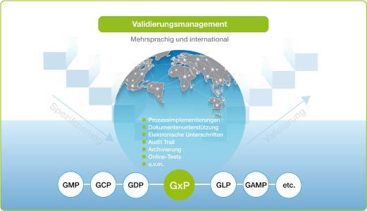 Validierungsmanagement mit ConSense GxP für streng regulierte Branchen: Nun auch für den mehrsprachigen und internationalen Einsatz