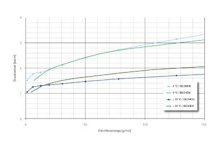 Shell-Delimon und BECHEM-Rheometerkurve