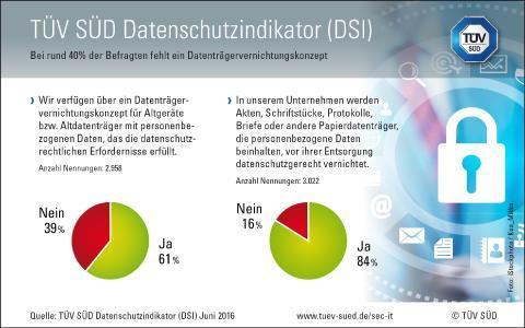 Grafik Datenschutzindikator 2016 04