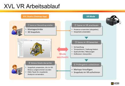 XVL VR Arbeitsablauf
