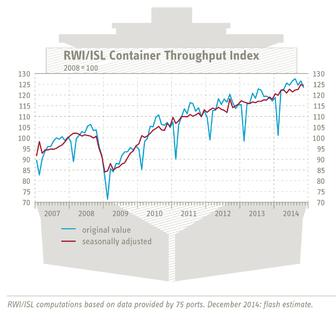 RWI/ISL Container Throughput Index decreased significantly