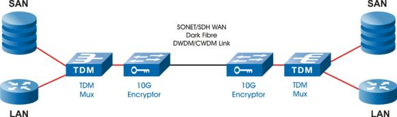 ATMedia Storage Encryption