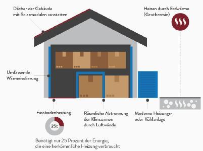Infografik Nachhaltige Logistik