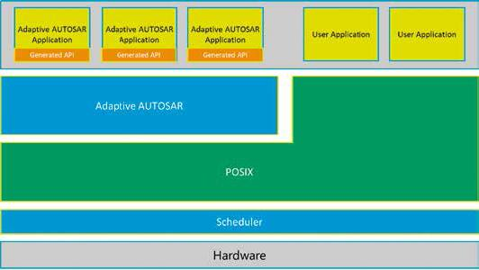 Figure 1 - SOA using Adaptive AUTOSAR