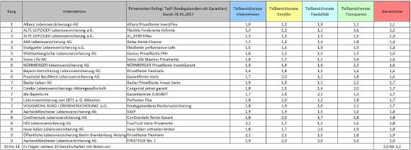 """Die Top-Tarife der Kategorie """"fondsgebunden mit Garantien"""" aus insgesamt 141 privaten Rentenversicherungen"""