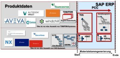Abbildung 5: Detaillierung Produktdatenintegration – PCC