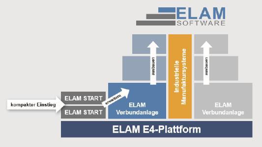 Einstiegsmöglichkeiten in Assistenzfunktionen mit dem ELAM-System.