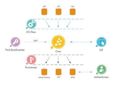 didmos V2 Framework