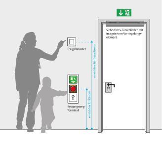 Die Lösung für mehr Sicherheit an der Eingangstür von Kindergärten – einfach montiert und nach Bedarf erweiterbar / Foto: ASSA ABLOY Sicherheitstechnik GmbH
