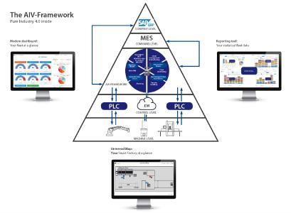 Das AIV-Framework ermöglicht die Steuerung und das Management von bis zu 100 autonomen intelligenten Fahrzeugen – auch von unterschiedlichen Herstellern