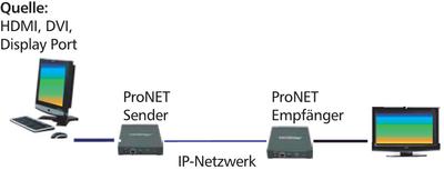 HDMI_over_IP_Applikation.jpg