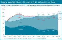 Maschinenexporte nach wichtigen Ländern 2008 bis 2019 Q1
