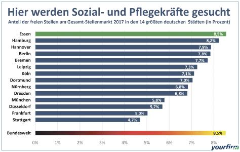 YF_Karriereatlas_Ranking_SozialPflege1.jpg
