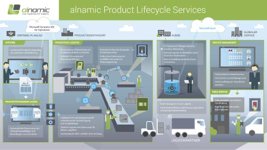 alnamic Product Lifecycle Services