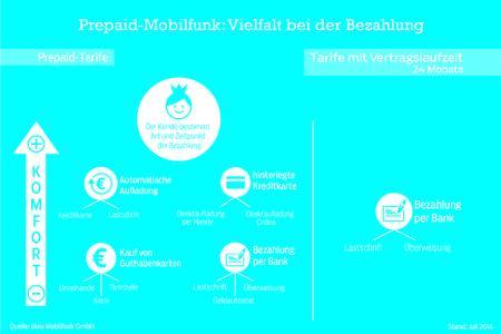 Prepaid-Mobilfunk: Vielfalt bei der Bezahlung