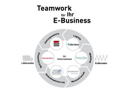 """Grafik """"Teamwork für Ihr E-Business"""" auf der CeBIT 2009"""