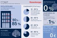 EcoFlex'IT Infografik FTTACP