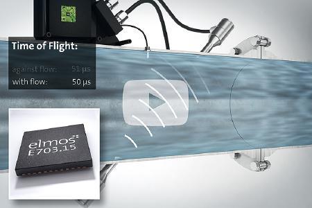 E703.15 - Hochpräzise Durchfluss- und Temperaturmessung auf Ultraschallbasis
