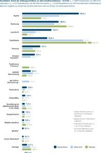 IZV11 Studie Abb Anteil Zahlungsverfahren an allen Kauftransaktionen