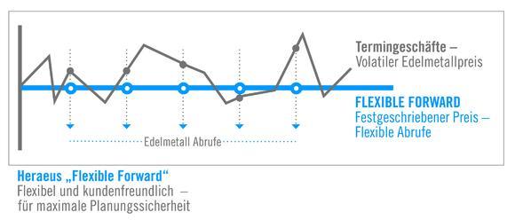 """""""Flexible Forward"""" ermöglicht Heraeus' Industriekunden eine bestimmte Menge Edelmetalle zu einem aktuell festgeschriebenen Preis zu kaufen (Quelle: Heraeus)"""