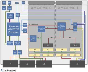 6U cPCI Board with Freescale MPC8572E PowerQUICC™ III Processor, Block Diagram