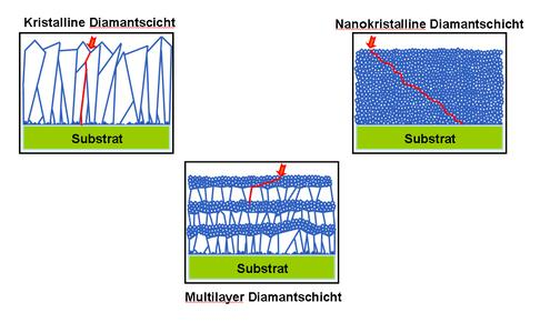Die patentierten Diamant-Multilayer von CemeCon verbinden die Vorteile von rein kristallinen und nanokristallinen Schichten. Dank ihres speziellen Aufbaus besitzen sie Riss stoppende Eigenschaften, was die Lebensdauer von beschichteten Werkzeugen enorm verlängert.