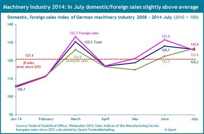 Sales in German Machinery Industry Slightly Above Multi-Year Average In July 2014 – New Report in the Quest Trend Magazine