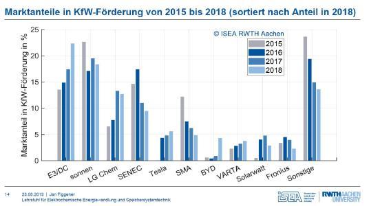 Übersicht der Marktanteile von 2015 bis 2018. Die Werte für 2018 sind noch vorläufig / Quelle: ISEA/RWTH Aachen