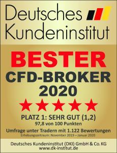 FXFlat Bester CFD Broker