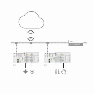 Mit einem einfachen Update wird jeder WAGO-PFC zum IoT-Controller oder -Gateway