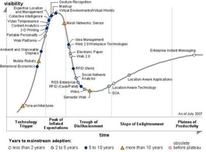 Hype Cycle for Emerging Technologies 2007