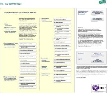 Neu: Die ITIL - ISO/IEC 20000:2011 Bridge