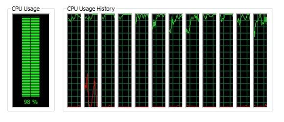 Figure 1 - Graphic showing CPU usage with all applications running