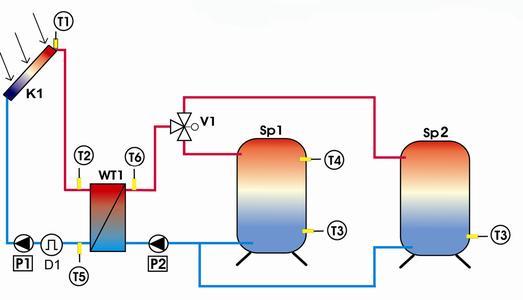 Regusol X Duo System