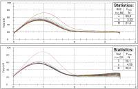 Zwei Ringe wurden 50 mal mit einer Verpressung von 25% eingepresst mit dem Ziel, die Einpresskraft und Abnutzung der Oberfläche zu prüfen. Die oberen Kraftkurven zeigen den OVE40SL. Die unteren den OVE10T. Die Standardabweichung und Spannweite zeigen, dass der OVE40SL stabiler ist und weniger Abnutzung zeigt. /  © Bildquelle: OVE Plasmatec