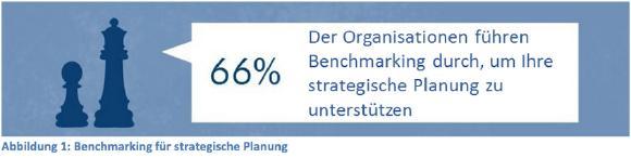 Abbildung 1: Benchmarking für die strategische Planung