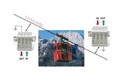 Secure transfer of commands and data across long distances: 2 wire up to 20 km and powerline up to 4 km