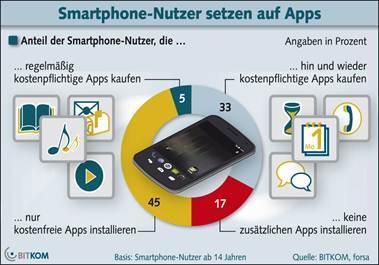 Zahlungsbereitschaft für Apps steigt