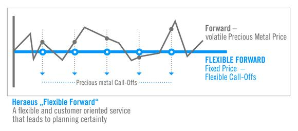 """Flexible Forward"" allows Heraeus's industrial customers to purchase a certain amount of precious metals at a fixed price."