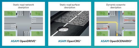 ASAM OpenX Standards zur Beschreibung von Straßennetzen, Straßenoberflächen und dynamischen Szenarien (Quelle: ASAM e.V.)