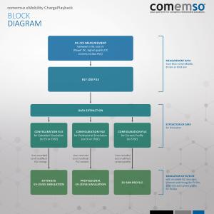 comemso ChargePlayback block diagram