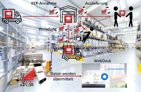 Schema Paket Management Inhouse