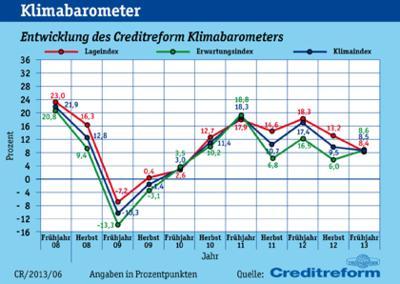 Klimabarometer - Wirtschaftslage Mittelstand in Österreich