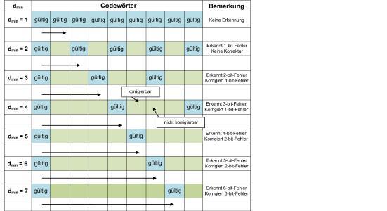 Tabelle: Anzahl der Fehler, die mit unterschiedlichen Hamming-Distanzen erkannt und korrigiert werden können