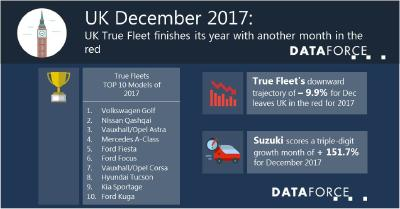 UK True Fleet finishes its year with another month in the red