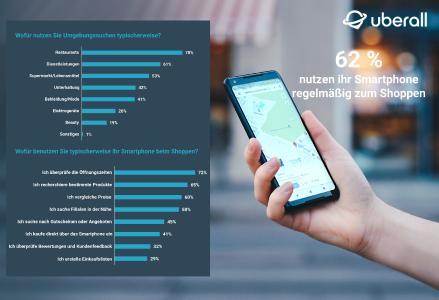Uberall-Studie: 62 Prozent aller Deutschen nutzen ihr Smartphone beim Offline-Shopping