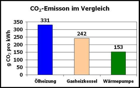 CO2 Emissionenvergleich von Heizsystemen